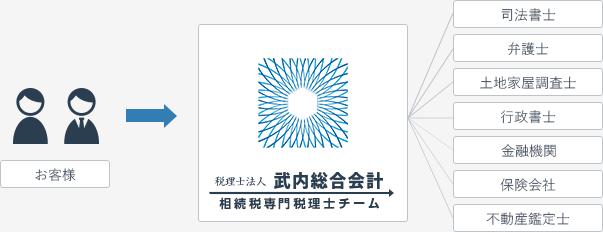 武内総合会計のネットワーク