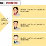 生前贈与を活用した相続税対策-暦年贈与編-イメージ